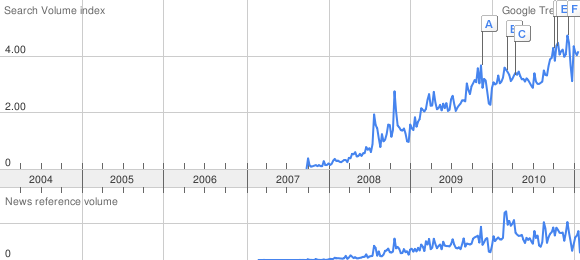 "Google Trends graph for ""cloud computing""."