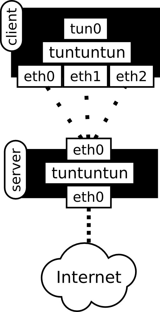 tuntuntun diagram