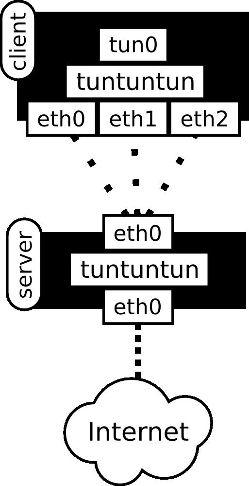 tuntuntun diagram