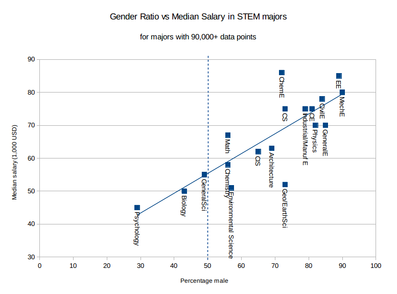 Gender ratios vs STEM fields